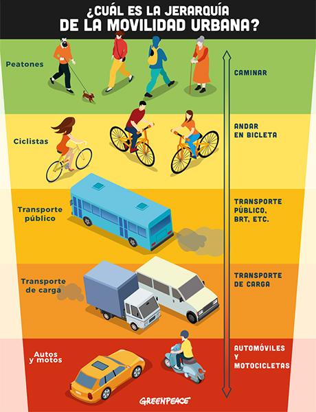 Pirámide movilidad urbana